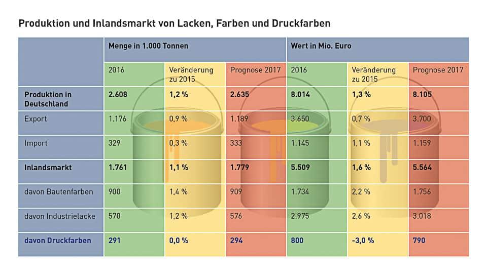 Produktions- und Umsatzzahlen der Farbenindustrie