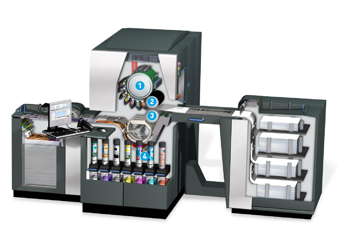 Die wichtigsten Komponenten des Druckwerks einer HP Indigo sind der Fotobelichtungszylinder (1), der Gummituchzylinder (2) und der Gegendruckzylinder (3). Darunter befinden sich die Kartuschen mit der ElectroInk-Paste (4). (© HP Deutschland)