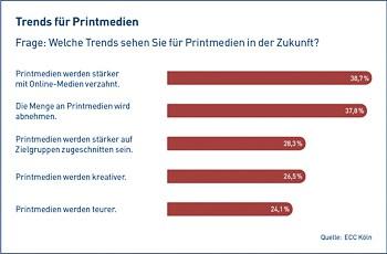 Die Befragten der ECC-Studie sehen Printmedien künftig vernetzter und zielgruppenorientierter. Quelle: ECC Köln; eigene Grafik